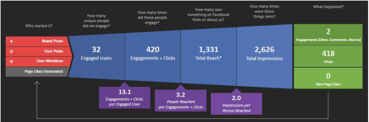 Digital Marketing Audit Analysis and Optimization