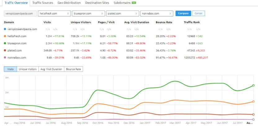 Digital Marketing Audit Snapshot