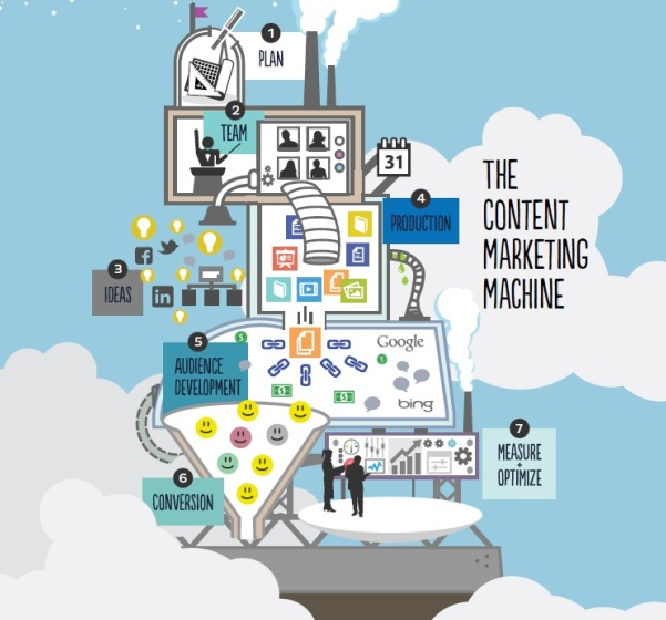 St. Louis Content Marketing Agency