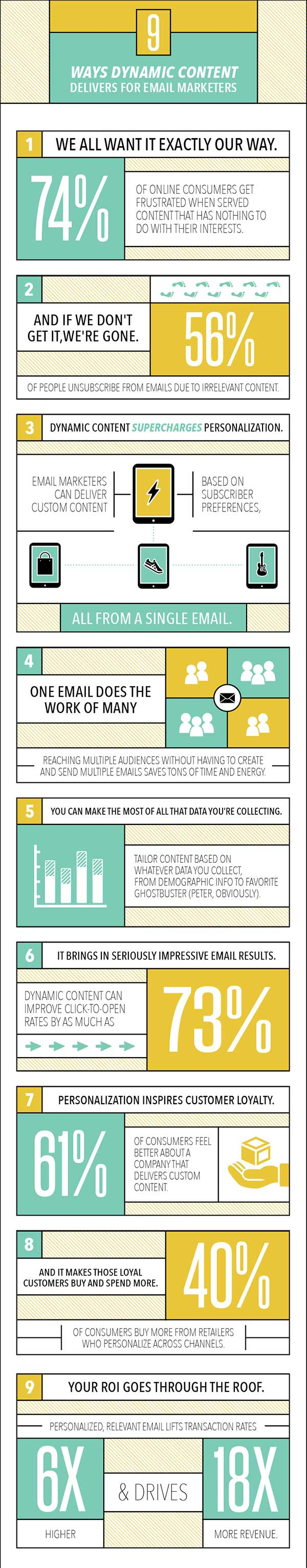 Email Dynamic Content Infographic 2016