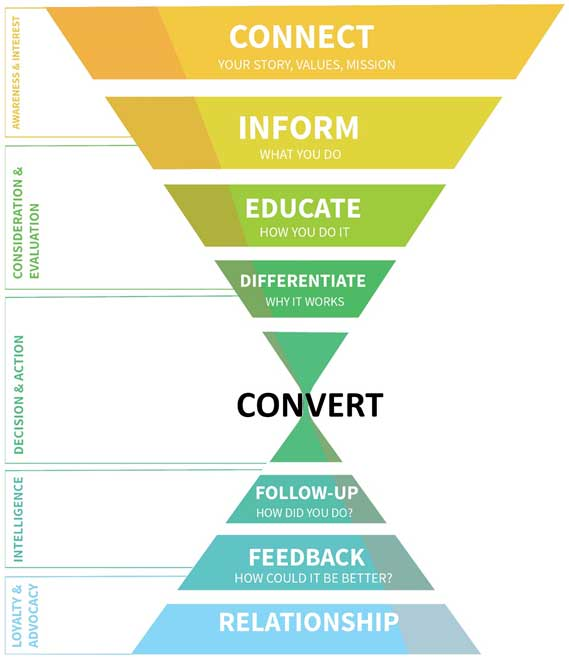 Content Marketing Funnel and Strategy