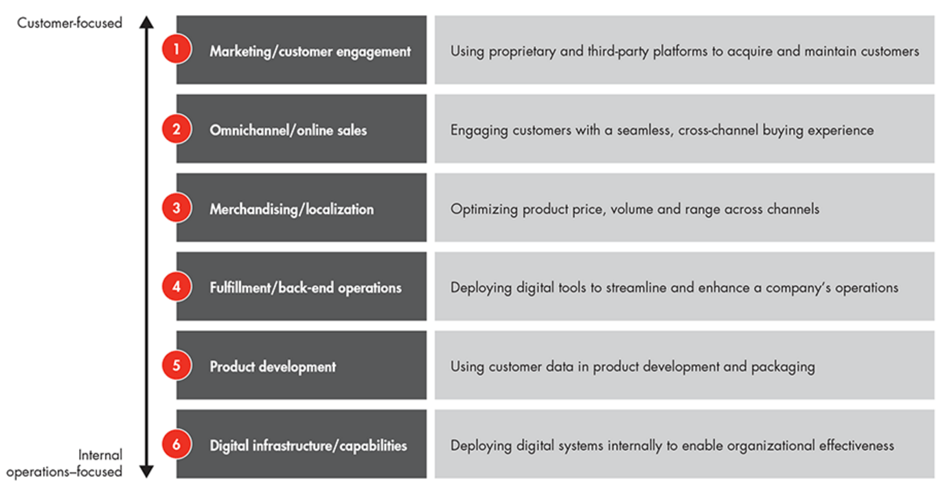 Digital Scorecard 6 Key Areas
